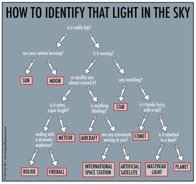IdentifyLIght