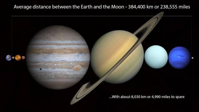Na distância entre Terra e Lua, conseguiríamos enfileirar todos os planetas do nosso Sistema Solar