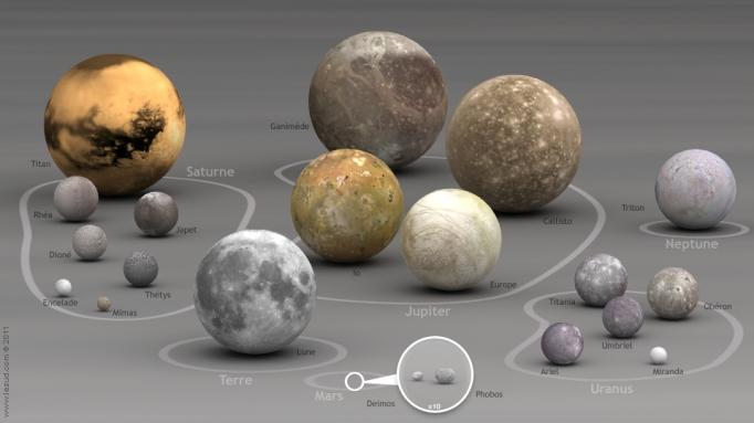 Relação entre os satélites (luas) de cada planeta.