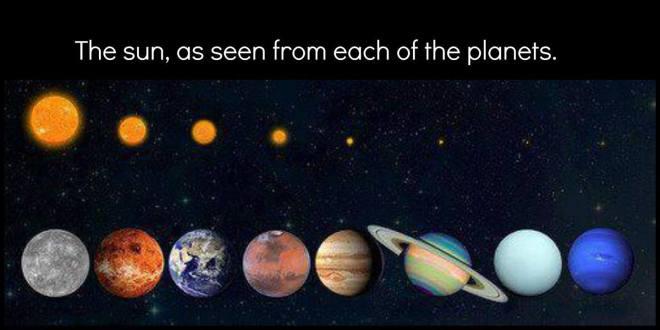 Como o Sol é visto nos planetas do Sistema Solar.
